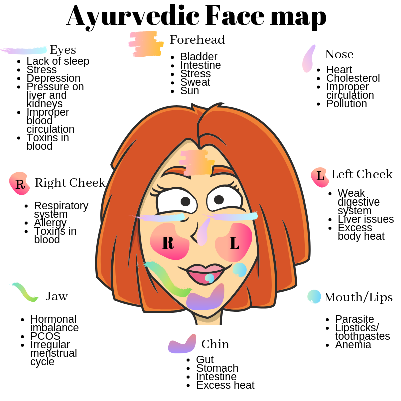 Ayurvedic face map